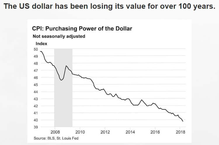 The-US-dollar-has-been-losing-its-value-for-over-100-years