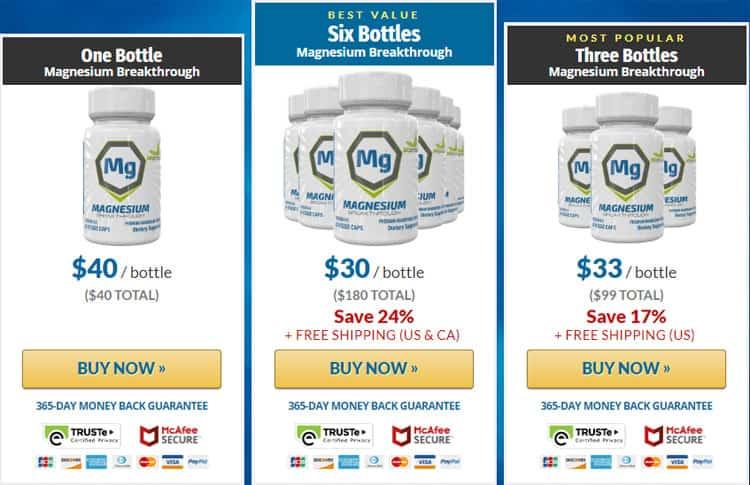 Magnesium Breakthrough Price